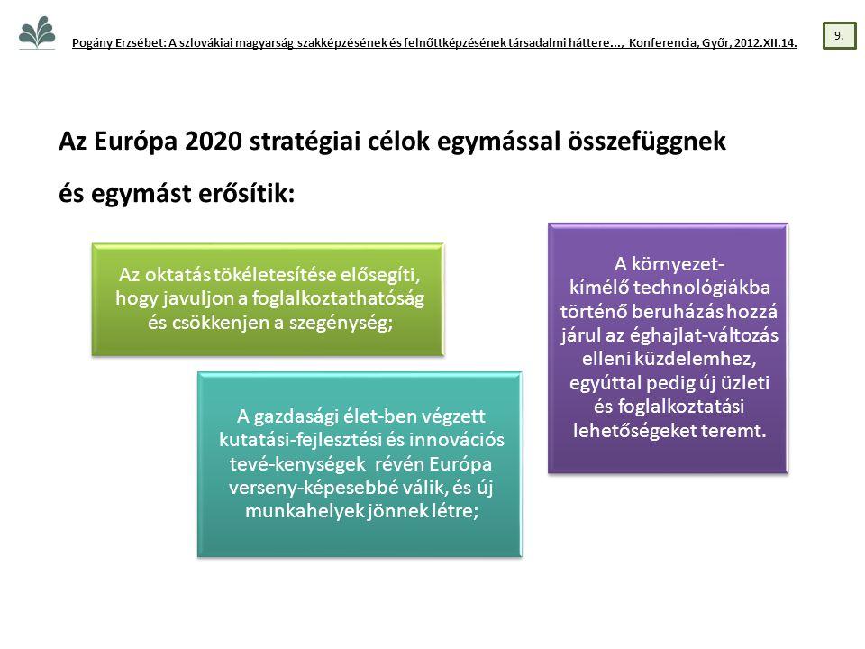 Az Európa 2020 stratégiai célok egymással összefüggnek és egymást erősítik: Az oktatás tökéletesítése elősegíti, hogy javuljon a foglalkoztathatóság és csökkenjen a szegénység; A gazdasági élet-ben végzett kutatási-fejlesztési és innovációs tevé-kenységek révén Európa verseny-képesebbé válik, és új munkahelyek jönnek létre; A környezet- kímélő technológiákba történő beruházás hozzá járul az éghajlat-változás elleni küzdelemhez, egyúttal pedig új üzleti és foglalkoztatási lehetőségeket teremt.