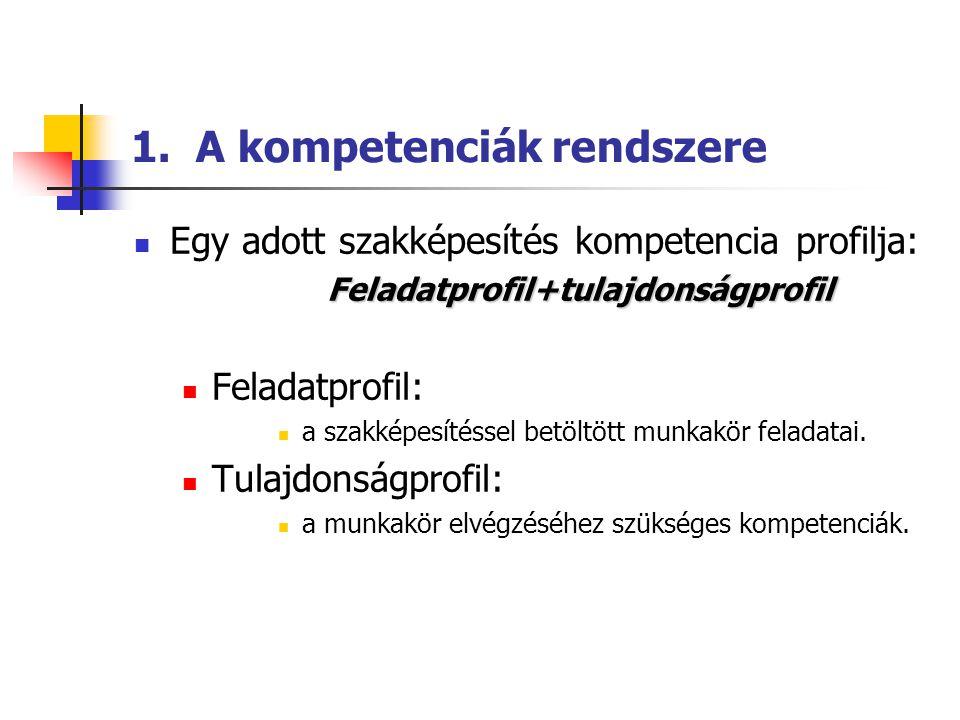 1. A kompetenciák rendszere  Egy adott szakképesítés kompetencia profilja:Feladatprofil+tulajdonságprofil  Feladatprofil:  a szakképesítéssel betöl