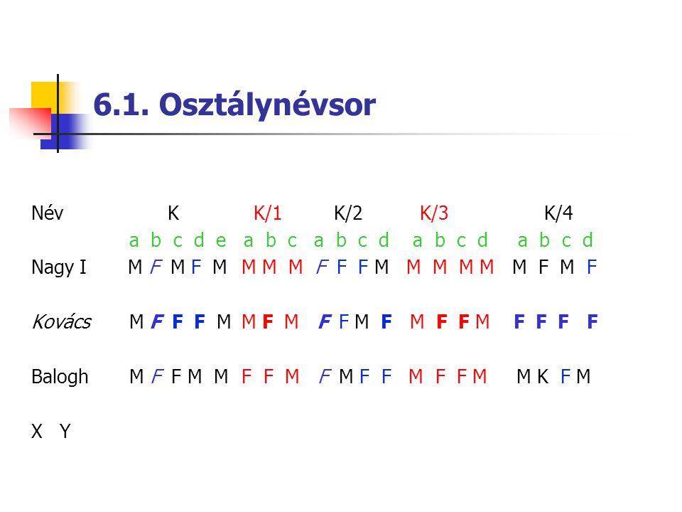 6.1. Osztálynévsor NévK K/1 K/2 K/3 K/4 a b c d e a b c a b c d a b c d a b c d Nagy I M F M F M M M M F F F M M M M M M F M F Kovács M F F F M M F M