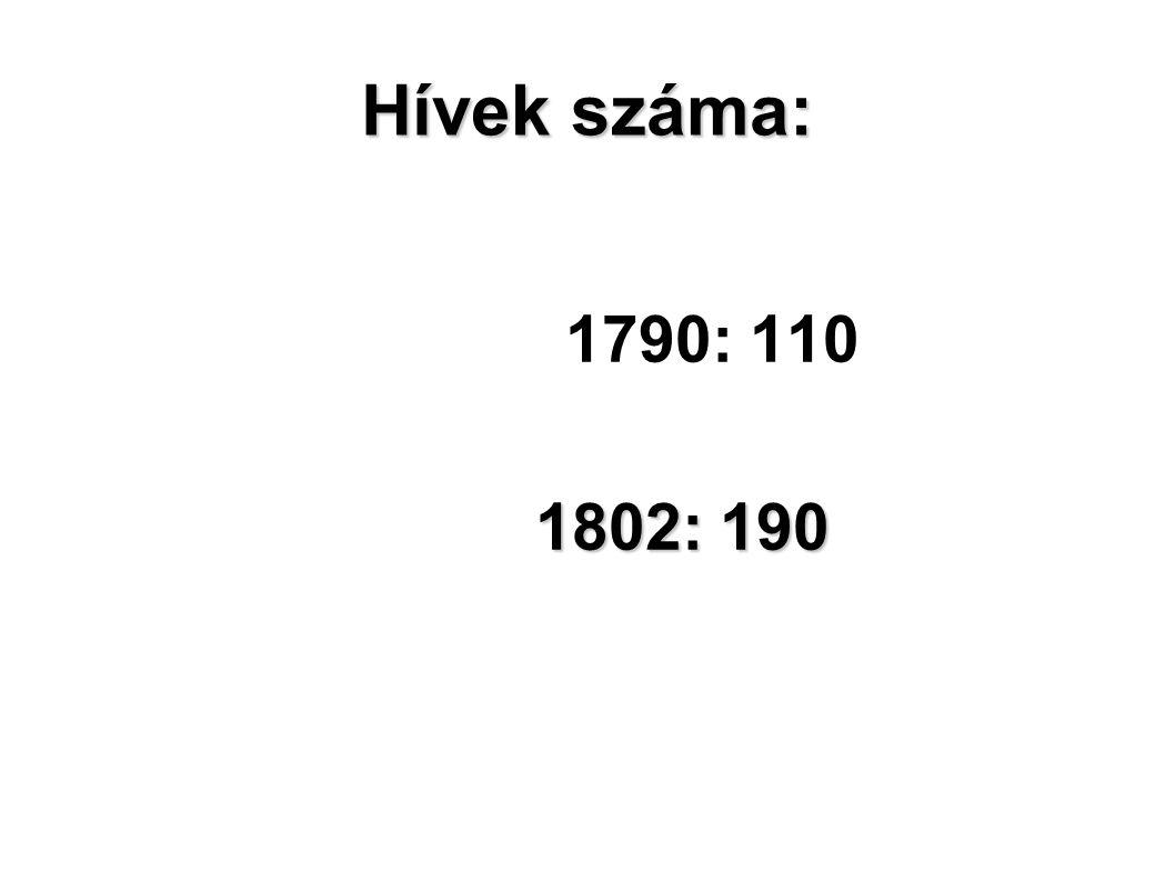 Hívek száma: 1790: 110 1802: 190 1802: 190