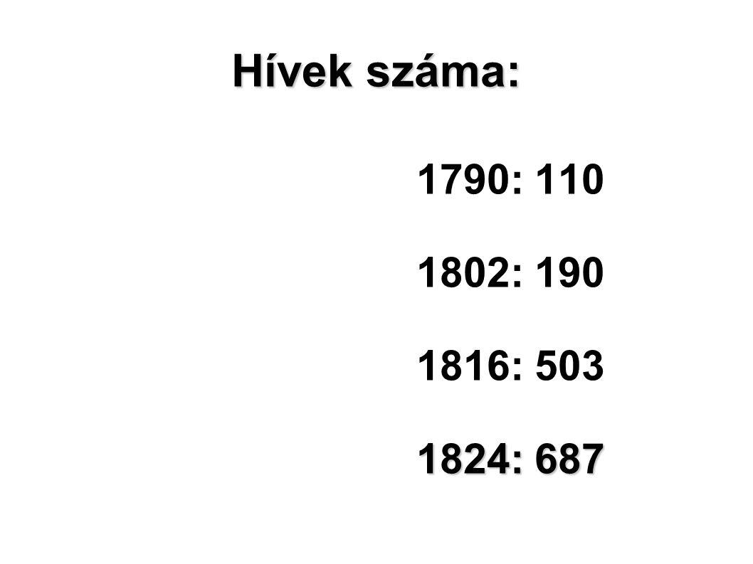 Hívek száma: 1790: 110 1802: 190 1816: 503 1824: 687