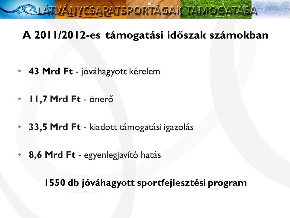 A 2011/2012-es támogatási időszak számokban • 43 Mrd Ft - jóváhagyott kérelem • 11,7 Mrd Ft - önerő • 33,5 Mrd Ft - kiadott támogatási igazolás • 8,6 Mrd Ft - egyenlegjavító hatás 1550 db jóváhagyott sportfejlesztési program