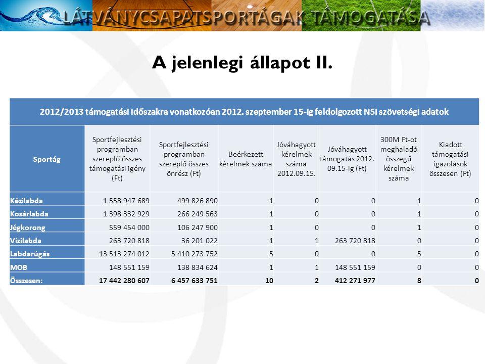 A jelenlegi állapot II.2012/2013 támogatási időszakra vonatkozóan 2012.