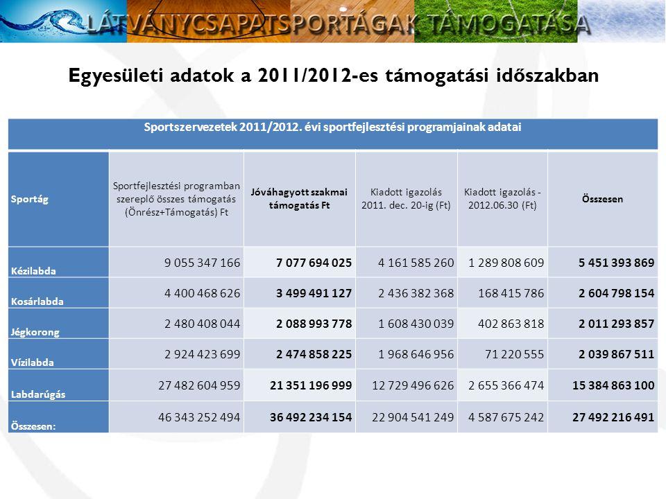 Egyesületi adatok a 2011/2012-es támogatási időszakban Sportszervezetek 2011/2012.