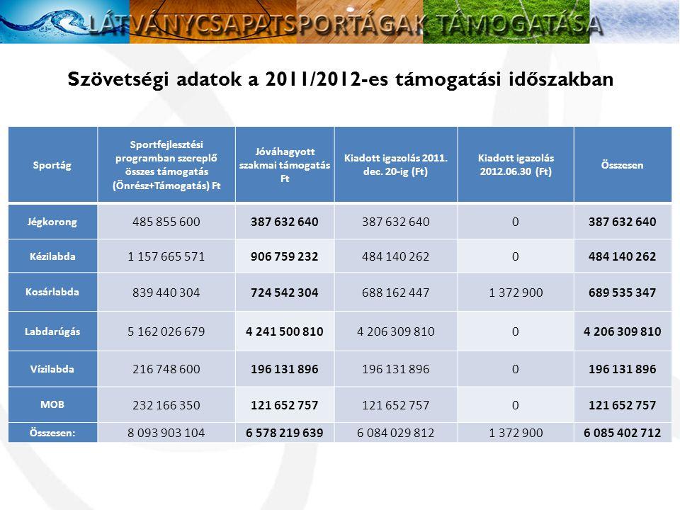 Szövetségi adatok a 2011/2012-es támogatási időszakban Sportág Sportfejlesztési programban szereplő összes támogatás (Önrész+Támogatás) Ft Jóváhagyott szakmai támogatás Ft Kiadott igazolás 2011.