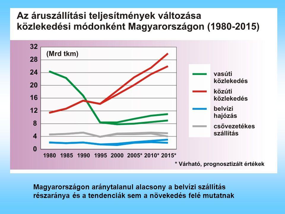 Budapest-Déli országhatárÜtemterv szerint 2010 előtt kezdődő munkák (VI/C) Szap-Budapest Ütemterv szerint 2013-ban kezdődő munkák (VI/B) Az EU belvízi hajózásának koordinátora Karla Peijs asszony jelentése a fejlesztés állásáról Szerbia vállalja a fejlesztést (VI/C – VII)) Ütemterv szerint 2013-ban kezdődő munkák (V) Straubing-Passau Dunai víziút fejlesztése