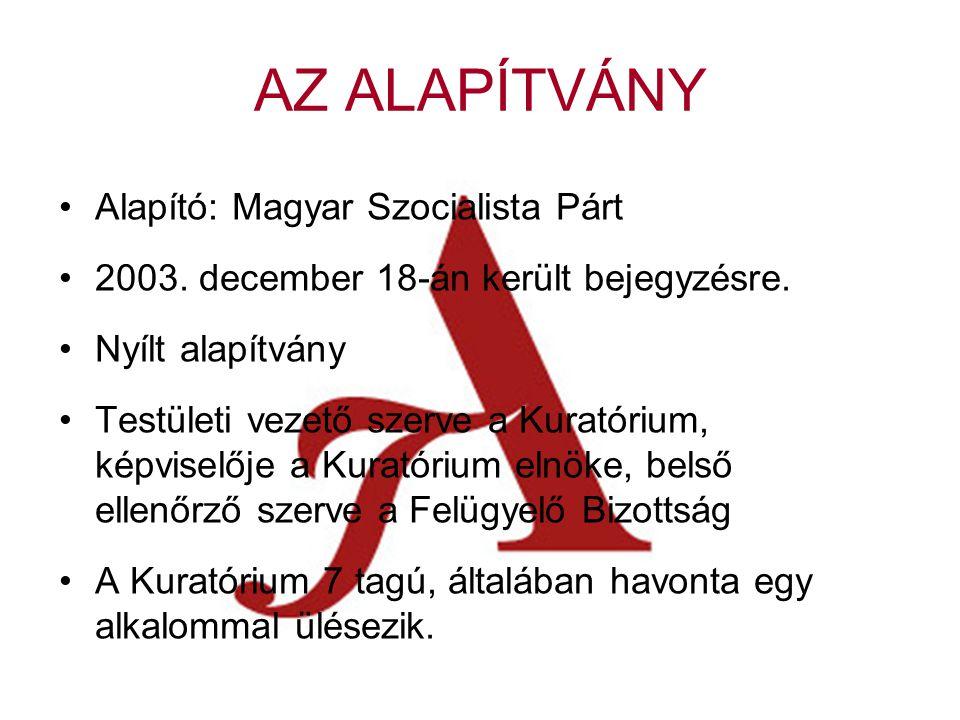 CÉLOK Az Alapítvány tartós közérdekű céljai, hogy: •elősegíti a Magyar Szocialista Párt Alkotmányban biztosított, a népakarat kialakításában, valamint kinyilvánításában történő hatékony közreműködését; •szélesíti az állampolgárok tájékozódását a magyar társadalmat érintő társadalmi és politikai kérdésekről, a szociáldemokrácia elméleti megközelítéseiről; •ösztönzi a magyar politikai kultúra színvonalának emelését, a demokrácia elveinek és gyakorlatának erősítését; •bátorítja a magyar és a globális kulturális értékek, valamint a tudományos eredmények tiszteletben tartását és elfogadtatását; •előmozdítja a szociáldemokrata gondolkodás fejlődését és a szociáldemokrata eszmeiség terjesztését, különös figyelmet fordítva olyan értékekre, mint az esélyegyenlőség, a szolidaritás, a nemzeti és etnikai kisebbségek identitásának megőrzése és érdekérvényesítési képességének javítása, a demokrácia, a humanizmus a szekularizmus, az emberi jogok tiszteletben tartása, a jogállamiság; •segíti a nemzeti érdekeknek a változó körülményeknek megfelelő időszerű megfogalmazását, különös figyelmet fordítva Magyarország uniós tagságából következő feladatokra.