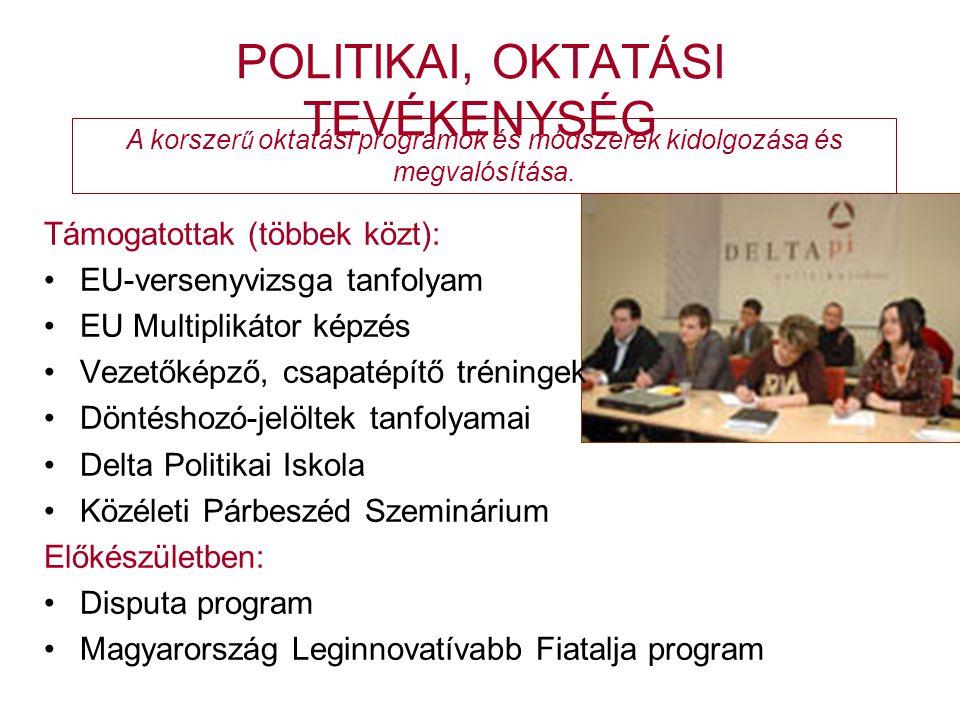 POLITIKAI, OKTATÁSI TEVÉKENYSÉG Támogatottak (többek közt): •EU-versenyvizsga tanfolyam •EU Multiplikátor képzés •Vezetőképző, csapatépítő tréningek •Döntéshozó-jelöltek tanfolyamai •Delta Politikai Iskola •Közéleti Párbeszéd Szeminárium Előkészületben: •Disputa program •Magyarország Leginnovatívabb Fiatalja program A korszer ű oktatási programok és módszerek kidolgozása és megvalósítása.