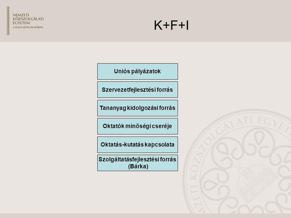 K+F+I Uniós pályázatok Szervezetfejlesztési forrás Tananyag kidolgozási forrás Oktatók minőségi cseréje Oktatás-kutatás kapcsolata Szolgáltatásfejlesz