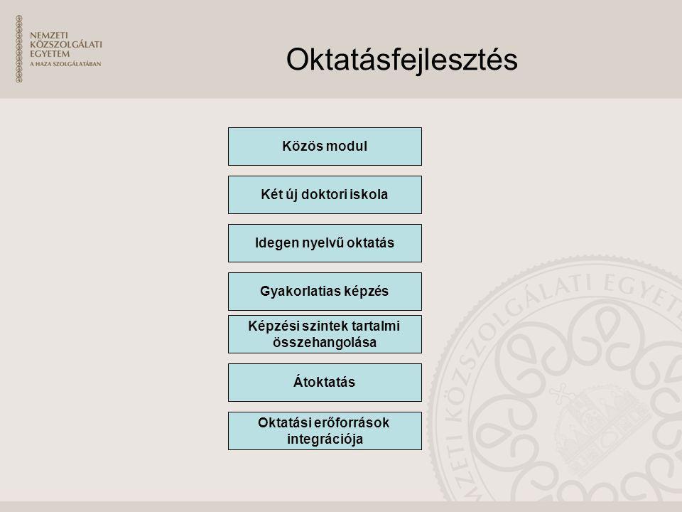 Oktatásfejlesztés Közös modul Két új doktori iskola Idegen nyelvű oktatás Képzési szintek tartalmi összehangolása Átoktatás Gyakorlatias képzés Oktatá