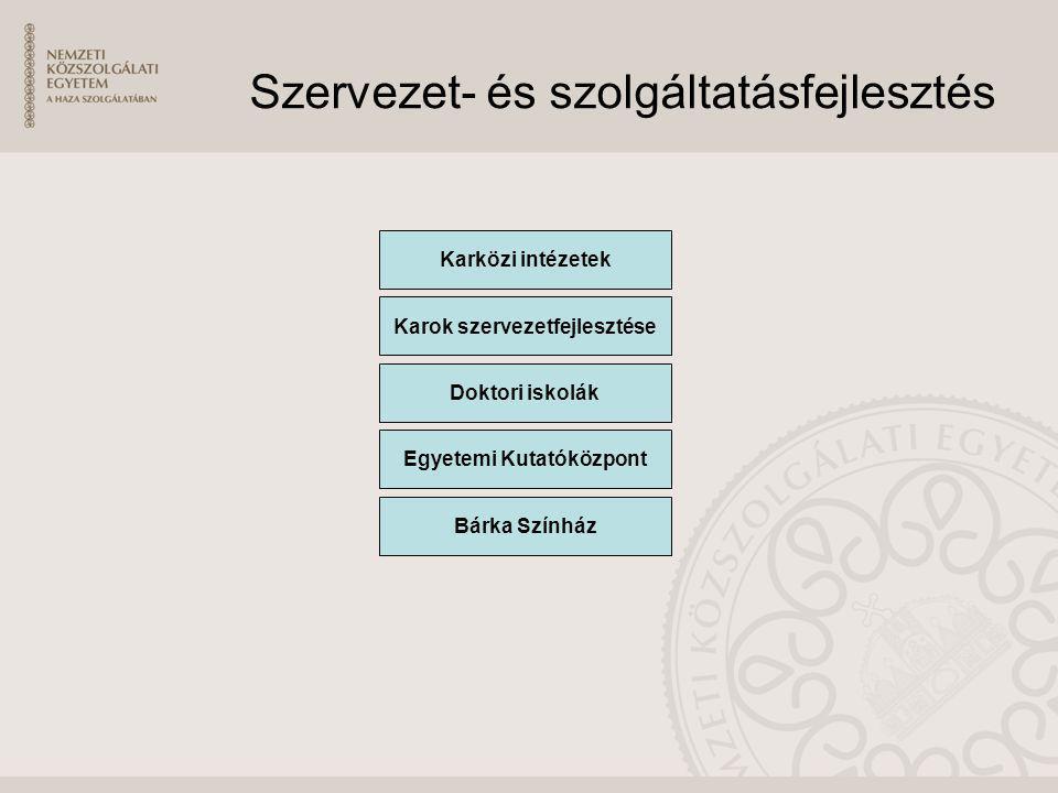 Szervezet- és szolgáltatásfejlesztés Karközi intézetek Karok szervezetfejlesztése Doktori iskolák Egyetemi Kutatóközpont Bárka Színház