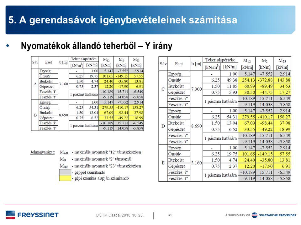 BÖHM Csaba, 2010. 10. 26. 49 5. A gerendasávok igénybevételeinek számítása • Nyomatékok állandó teherből – Y irány