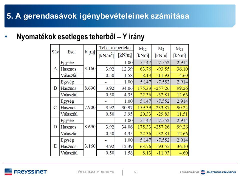 BÖHM Csaba, 2010. 10. 26. 50 5. A gerendasávok igénybevételeinek számítása • Nyomatékok esetleges teherből – Y irány
