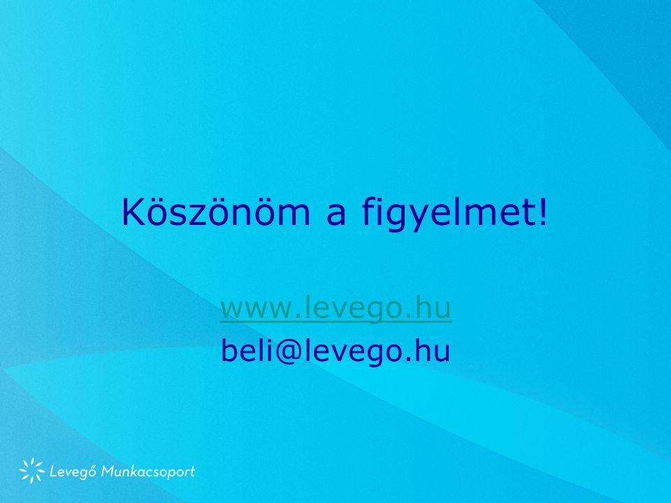 Köszönöm a figyelmet! www.levego.hu beli@levego.hu