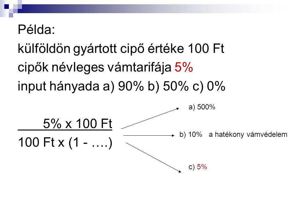 Példa: külföldön gyártott cipő értéke 100 Ft cipők névleges vámtarifája 5% input hányada a) 90% b) 50% c) 0% 5% x 100 Ft 100 Ft x (1 - ….) a) 500% b) 10% a hatékony vámvédelem c) 5%