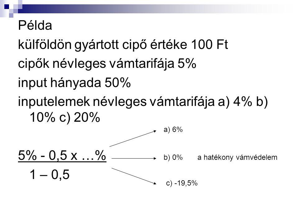 Példa külföldön gyártott cipő értéke 100 Ft cipők névleges vámtarifája 5% input hányada 50% inputelemek névleges vámtarifája a) 4% b) 10% c) 20% 5% - 0,5 x …% 1 – 0,5 a) 6% b) 0% a hatékony vámvédelem c) -19,5%