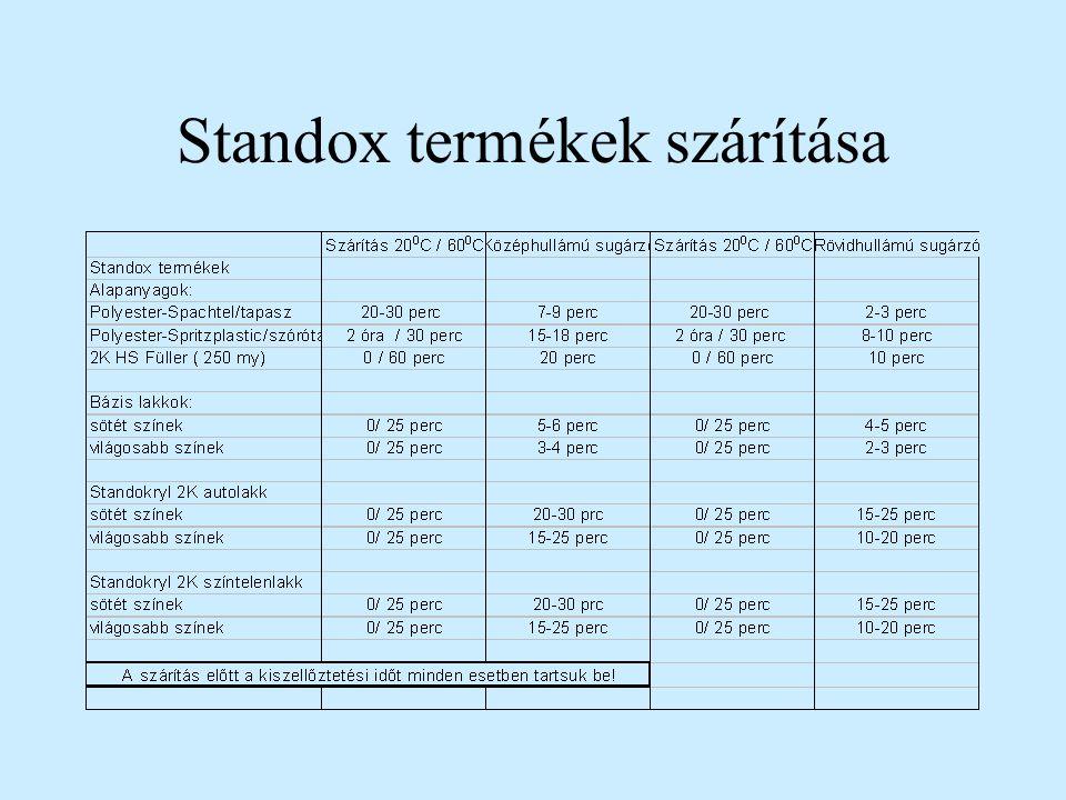 Standox termékek szárítása