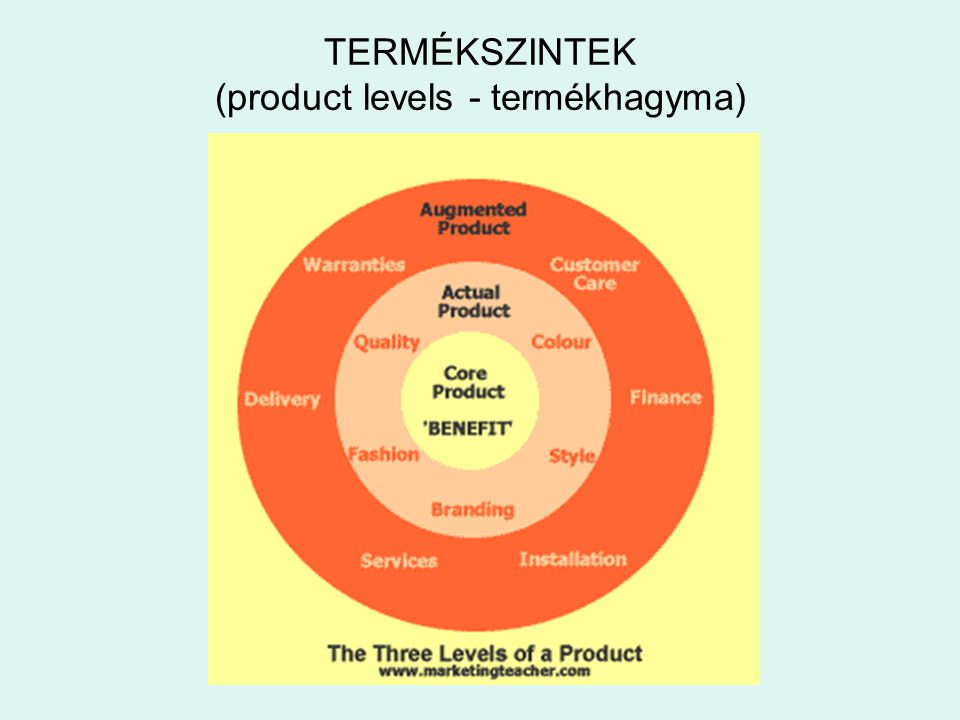 TERMÉKSZINTEK (product levels - termékhagyma)