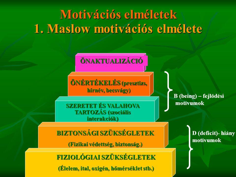 Motivációs elméletek 1. Maslow motivációs elmélete BIZTONSÁGI SZÜKSÉGLETEK (Fizikai védettség, biztonság.) FIZIOLÓGIAI SZÜKSÉGLETEK (Élelem, ital, oxi