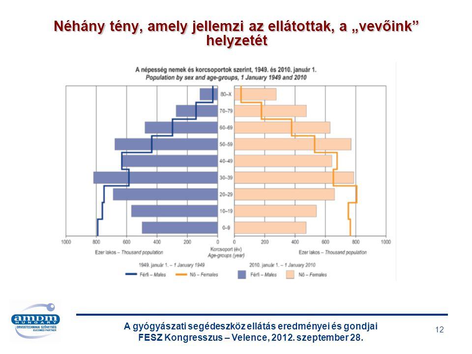 A gyógyászati segédeszköz ellátás eredményei és gondjai FESZ Kongresszus – Velence, 2012. szeptember 28. 12 Néhány tény, amely jellemzi az ellátottak,