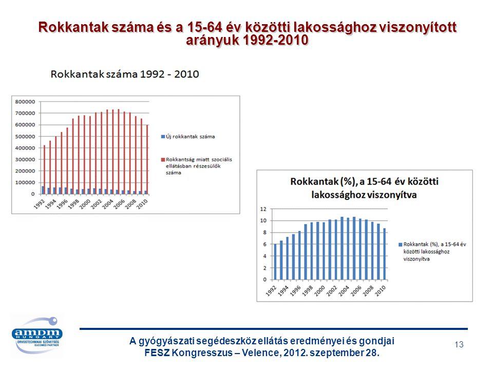 A gyógyászati segédeszköz ellátás eredményei és gondjai FESZ Kongresszus – Velence, 2012. szeptember 28. 13 Rokkantak száma és a 15-64 év közötti lako