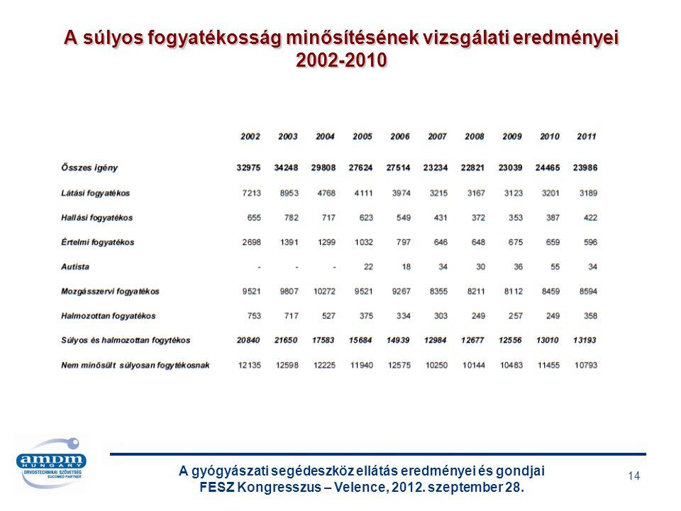 A gyógyászati segédeszköz ellátás eredményei és gondjai FESZ Kongresszus – Velence, 2012. szeptember 28. 14 A súlyos fogyatékosság minősítésének vizsg