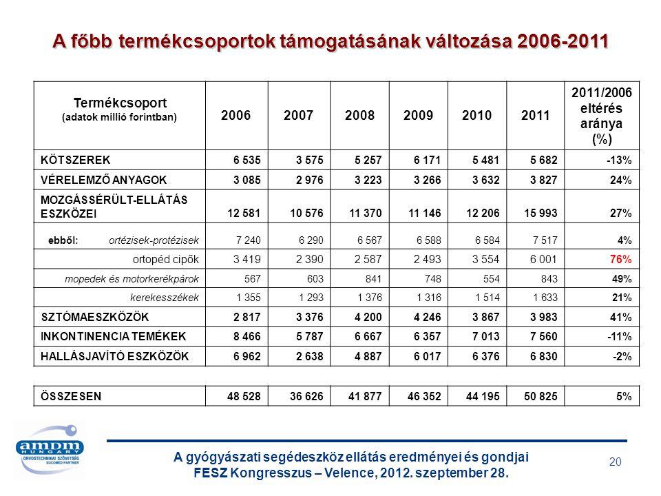 A gyógyászati segédeszköz ellátás eredményei és gondjai FESZ Kongresszus – Velence, 2012. szeptember 28. 20 A főbb termékcsoportok támogatásának válto