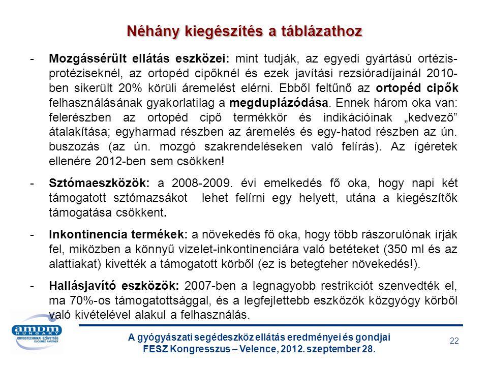 A gyógyászati segédeszköz ellátás eredményei és gondjai FESZ Kongresszus – Velence, 2012. szeptember 28. 22 -Mozgássérült ellátás eszközei: mint tudjá