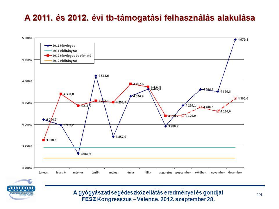 A gyógyászati segédeszköz ellátás eredményei és gondjai FESZ Kongresszus – Velence, 2012. szeptember 28. 24 A 2011. és 2012. évi tb-támogatási felhasz