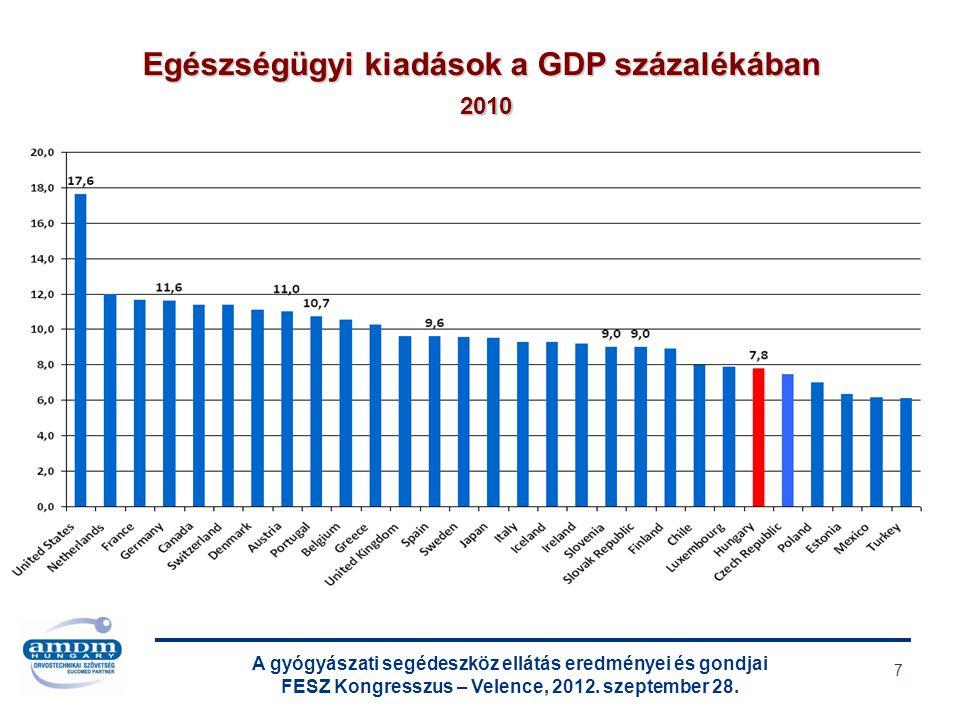 A gyógyászati segédeszköz ellátás eredményei és gondjai FESZ Kongresszus – Velence, 2012. szeptember 28. 7 Egészségügyi kiadások a GDP százalékában 20