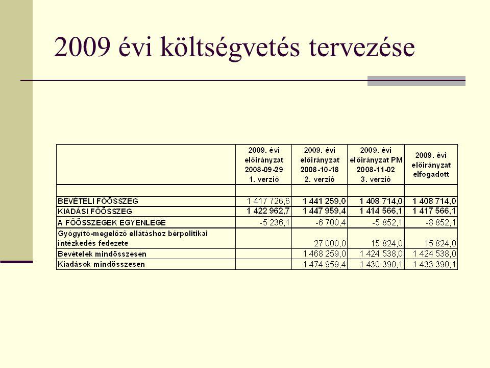 Kapacitás felosztás módosításának szempontjai  A kihasználtsági táblák 2008.-2009.