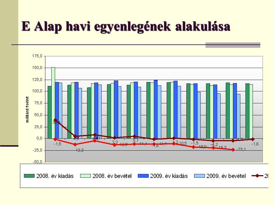  Az aktív ellátásokat kiváltó járóbeteg szakellátás fejlesztése (TIOP 2.1.3 kódszámú) pályázat eredményhirdetése megtörtént.