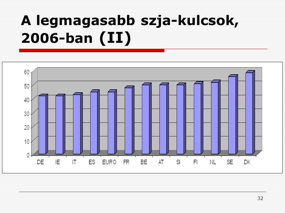 32 A legmagasabb szja-kulcsok, 2006-ban (II)