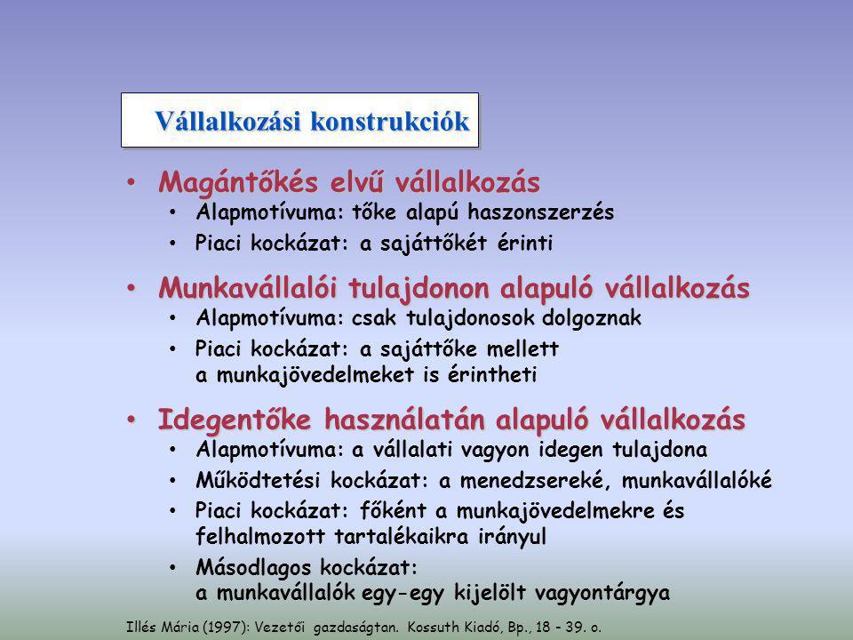 Chikán Attila (1992): Vállalatgazdaságtan.Közgazdasági és Jogi Könyvkiadó–AULA, Bp.