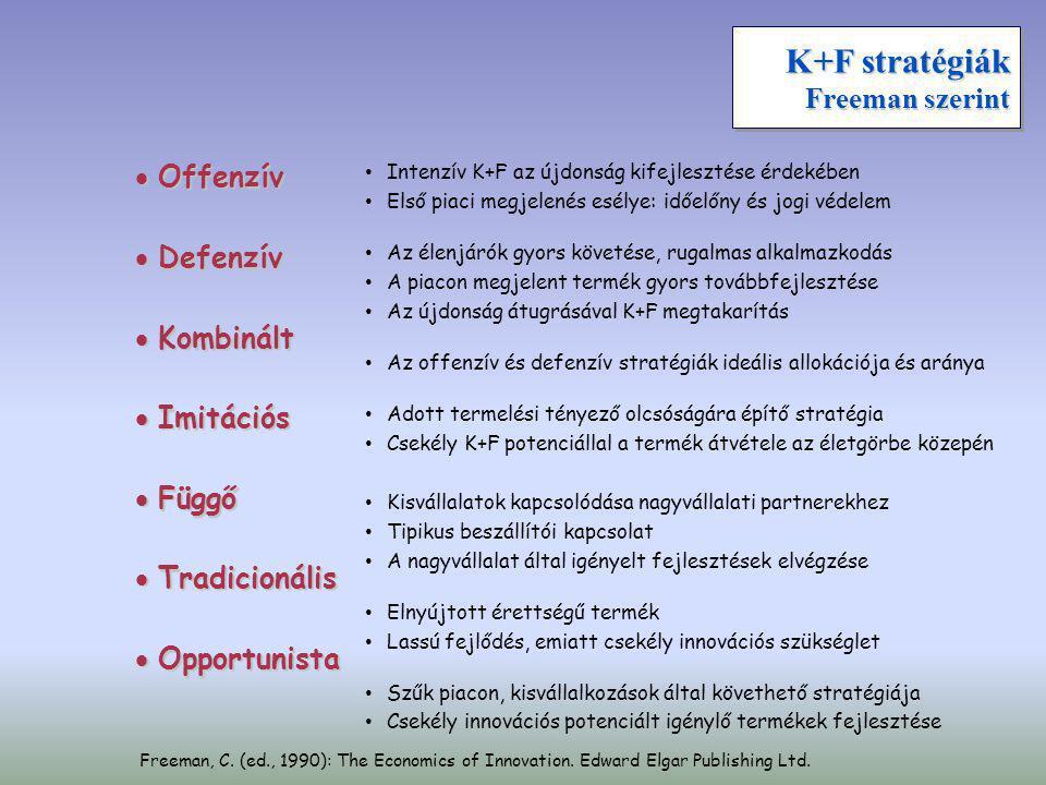 K+F stratégiák Freeman szerint  Offenzív  Defenzív  Kombinált  Imitációs  Függő  Tradicionális  Opportunista • • Intenzív K+F az újdonság kifej