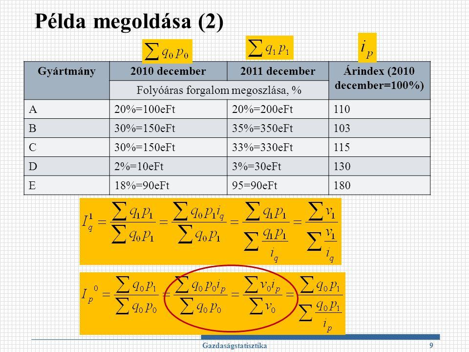 Példa megoldása (2) Gazdaságstatisztika9 Gyártmány2010 december2011 decemberÁrindex (2010 december=100%) Folyóáras forgalom megoszlása, % A20%=100eFt20%=200eFt110 B30%=150eFt35%=350eFt103 C30%=150eFt33%=330eFt115 D2%=10eFt3%=30eFt130 E18%=90eFt95=90eFt180