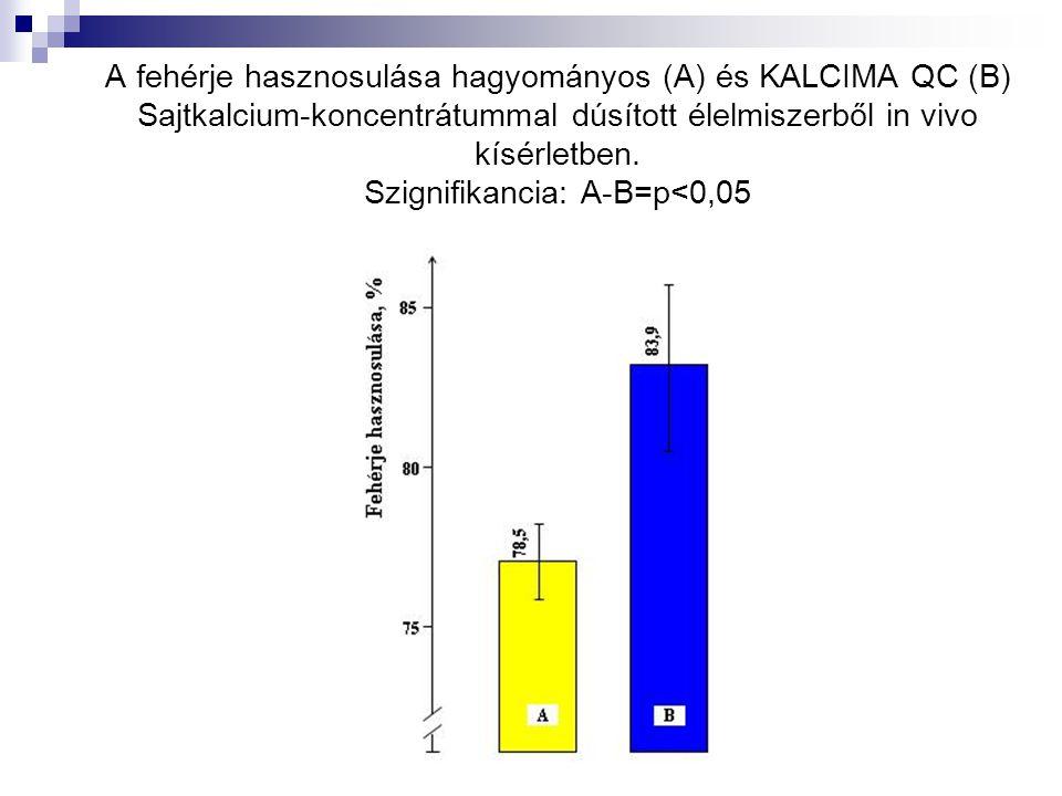 A fehérje hasznosulása hagyományos (A) és KALCIMA QC (B) Sajtkalcium-koncentrátummal dúsított élelmiszerből in vivo kísérletben. Szignifikancia: A-B=p
