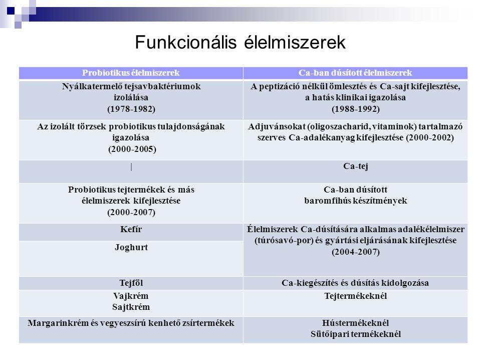 Funkcionális élelmiszerek Probiotikus élelmiszerekCa-ban dúsított élelmiszerek Nyálkatermelő tejsavbaktériumok izolálása (1978-1982) A peptizáció nélkül ömlesztés és Ca-sajt kifejlesztése, a hatás klinikai igazolása (1988-1992) Az izolált törzsek probiotikus tulajdonságának igazolása (2000-2005) Adjuvánsokat (oligoszacharid, vitaminok) tartalmazó szerves Ca-adalékanyag kifejlesztése (2000-2002) |Ca-tej Probiotikus tejtermékek és más élelmiszerek kifejlesztése (2000-2007) Ca-ban dúsított baromfihús készítmények KefírÉlelmiszerek Ca-dúsítására alkalmas adalékélelmiszer (túrósavó-por) és gyártási eljárásának kifejlesztése (2004-2007) Joghurt TejfölCa-kiegészítés és dúsítás kidolgozása Vajkrém Sajtkrém Tejtermékeknél Margarinkrém és vegyeszsírú kenhető zsírtermékekHústermékeknél Sütőipari termékeknél