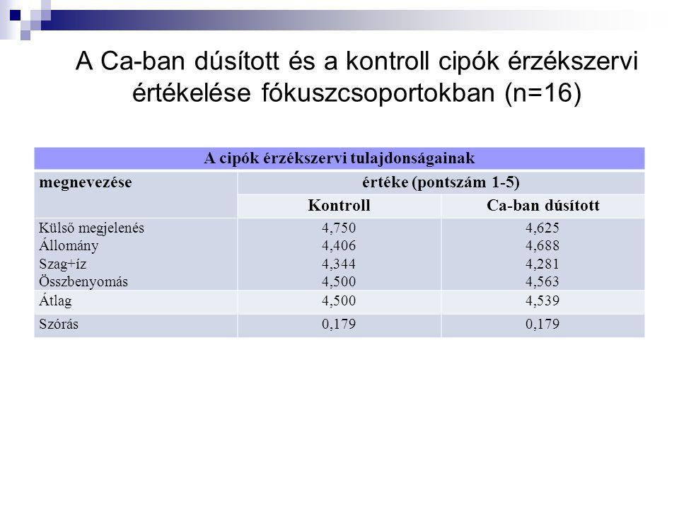 A Ca-ban dúsított és a kontroll cipók érzékszervi értékelése fókuszcsoportokban (n=16) A cipók érzékszervi tulajdonságainak megnevezéseértéke (pontszám 1-5) KontrollCa-ban dúsított Külső megjelenés Állomány Szag+íz Összbenyomás 4,750 4,406 4,344 4,500 4,625 4,688 4,281 4,563 Átlag4,5004,539 Szórás0,179