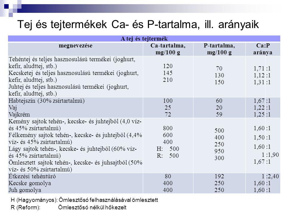 Tej és tejtermékek Ca- és P-tartalma, ill. arányaik A tej és tejtermék megnevezéseCa-tartalma, mg/100 g P-tartalma, mg/100 g Ca:P aránya Tehéntej és t