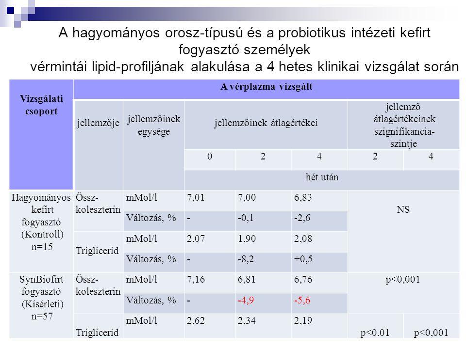 A hagyományos orosz-típusú és a probiotikus intézeti kefirt fogyasztó személyek vérmintái lipid-profiljának alakulása a 4 hetes klinikai vizsgálat során Vizsgálati csoport A vérplazma vizsgált jellemzője jellemzőinek egysége jellemzőinek átlagértékei jellemző átlagértékeinek szignifikancia- szintje 02424 hét után Hagyományos kefirt fogyasztó (Kontroll) n=15 Össz- koleszterin mMol/l7,017,006,83 NS Változás, %--0,1-2,6 Triglicerid mMol/l2,071,902,08 Változás, %--8,2+0,5 SynBiofirt fogyasztó (Kísérleti) n=57 Össz- koleszterin mMol/l7,166,816,76p<0,001 Változás, %--4,9-5,6 Triglicerid mMol/l2,622,342,19 p<0.01p<0,001