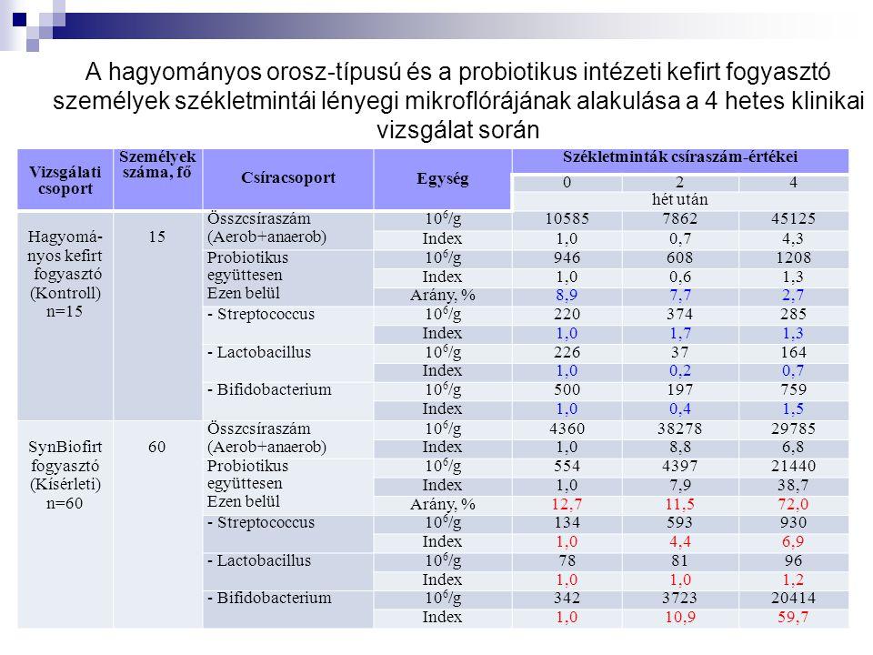 A hagyományos orosz-típusú és a probiotikus intézeti kefirt fogyasztó személyek székletmintái lényegi mikroflórájának alakulása a 4 hetes klinikai vizsgálat során Vizsgálati csoport Személyek száma, fő Csíracsoport Egység Székletminták csíraszám-értékei 024 hét után Hagyomá- nyos kefirt fogyasztó (Kontroll) n=15 15 Összcsíraszám (Aerob+anaerob) 10 6 /g10585786245125 Index1,00,74,3 Probiotikus együttesen Ezen belül 10 6 /g9466081208 Index1,00,61,3 Arány, %8,97,72,7 - Streptococcus10 6 /g220374285 Index1,01,71,3 - Lactobacillus10 6 /g22637164 Index1,00,20,7 - Bifidobacterium10 6 /g500197759 Index1,00,41,5 SynBiofirt fogyasztó (Kísérleti) n=60 60 Összcsíraszám (Aerob+anaerob) 10 6 /g43603827829785 Index1,08,86,8 Probiotikus együttesen Ezen belül 10 6 /g554439721440 Index1,07,938,7 Arány, %12,711,572,0 - Streptococcus10 6 /g134593930 Index1,04,46,9 - Lactobacillus10 6 /g788196 Index1,0 1,2 - Bifidobacterium10 6 /g342372320414 Index1,010,959,7