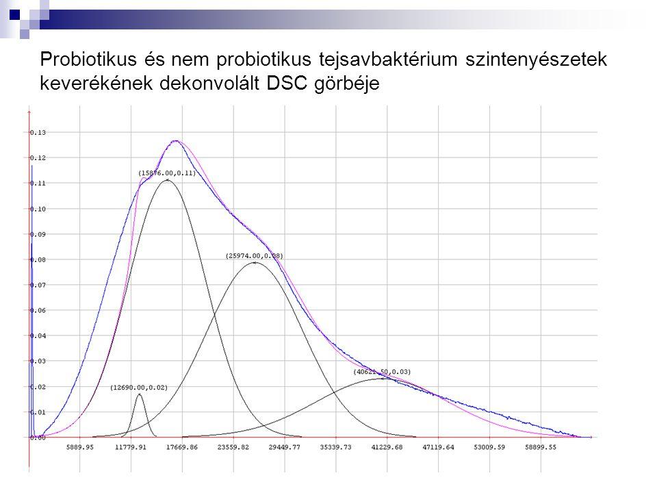 Probiotikus és nem probiotikus tejsavbaktérium szintenyészetek keverékének dekonvolált DSC görbéje