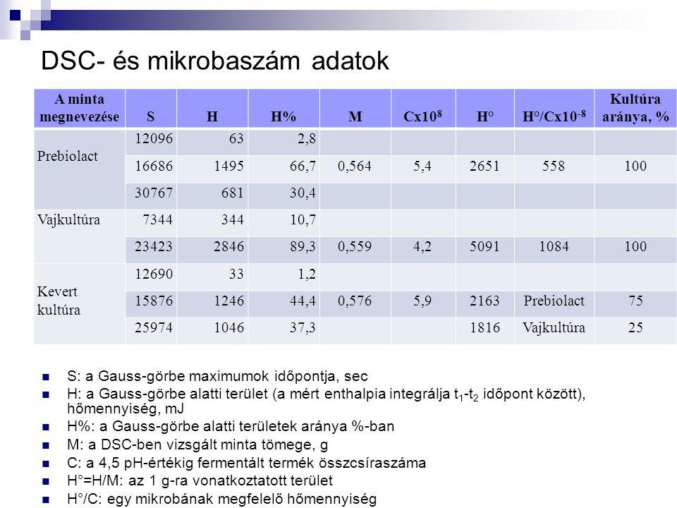 DSC- és mikrobaszám adatok A minta megnevezéseSHH%MCx10 8 H°H°/Cx10 -8 Kultúra aránya, % Prebiolact 12096632,8 16686149566,70,5645,42651558100 3076768130,4 Vajkultúra734434410,7 23423284689,30,5594,250911084100 Kevert kultúra 12690331,2 15876124644,40,5765,92163Prebiolact75 25974104637,31816Vajkultúra25  S: a Gauss-görbe maximumok időpontja, sec  H: a Gauss-görbe alatti terület (a mért enthalpia integrálja t 1 -t 2 időpont között), hőmennyiség, mJ  H%: a Gauss-görbe alatti területek aránya %-ban  M: a DSC-ben vizsgált minta tömege, g  C: a 4,5 pH-értékig fermentált termék összcsíraszáma  H°=H/M: az 1 g-ra vonatkoztatott terület  H°/C: egy mikrobának megfelelő hőmennyiség