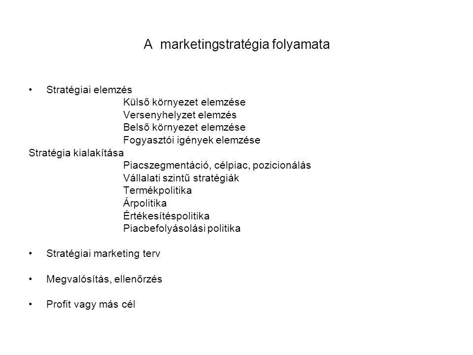 A marketingstratégia folyamata •Stratégiai elemzés Külső környezet elemzése Versenyhelyzet elemzés Belső környezet elemzése Fogyasztói igények elemzés