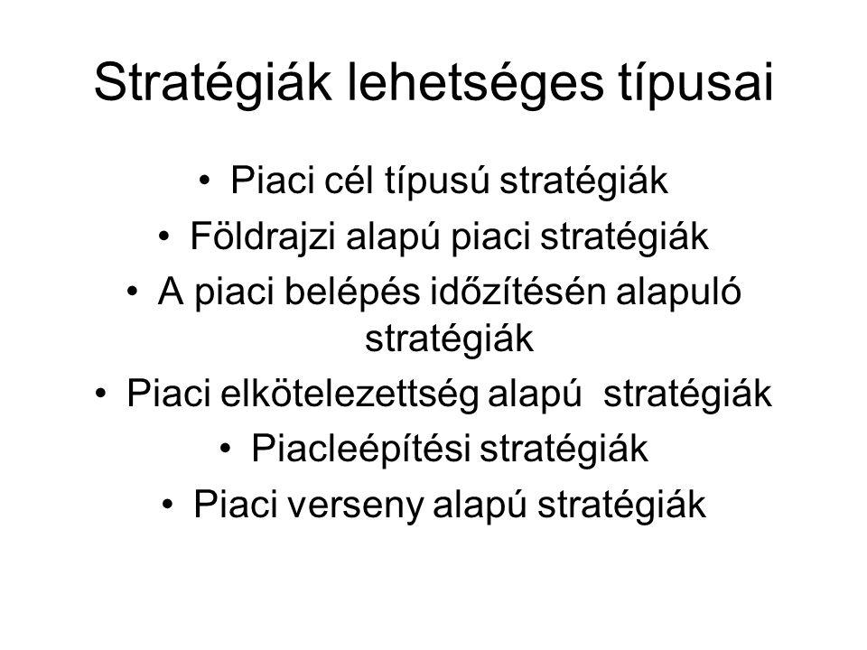 Stratégiák lehetséges típusai •Piaci cél típusú stratégiák •Földrajzi alapú piaci stratégiák •A piaci belépés időzítésén alapuló stratégiák •Piaci elk