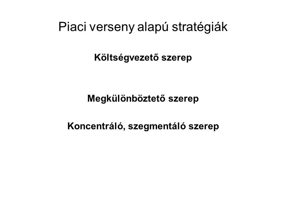 Piaci verseny alapú stratégiák Költségvezető szerep Megkülönböztető szerep Koncentráló, szegmentáló szerep