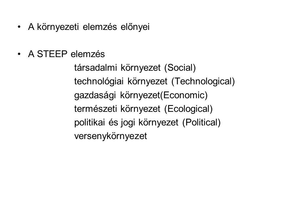 •A környezeti elemzés előnyei •A STEEP elemzés társadalmi környezet (Social) technológiai környezet (Technological) gazdasági környezet(Economic) term