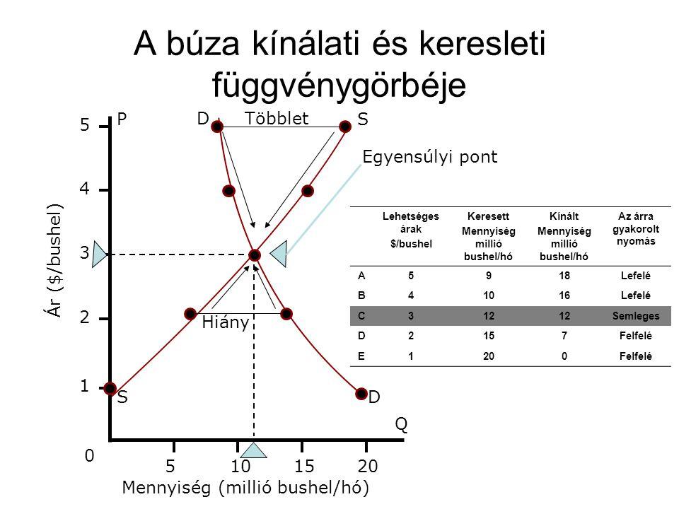 A búza kínálati és keresleti függvénygörbéje D 1 2 3 4 5 5 10 15 20 0 Ár ($/bushel) SP Q DS Többlet Hiány Egyensúlyi pont Mennyiség (millió bushel/hó)