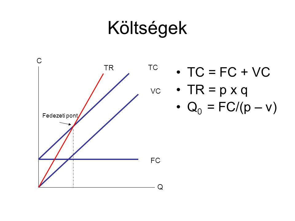 Költségek •TC = FC + VC •TR = p x q •Q 0 = FC/(p – v) Q C FC VC TC Fedezeti pont TR